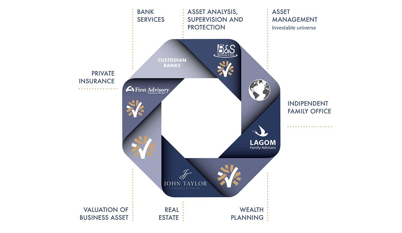 Partnership - Business Model Valori